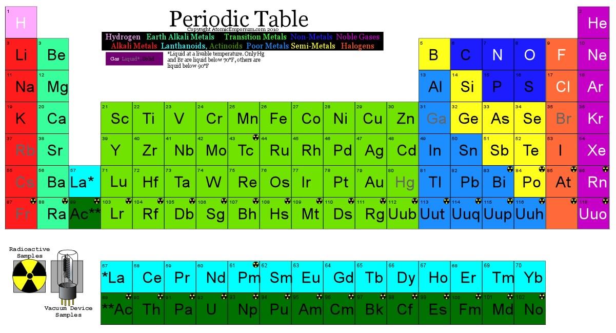 Periodic table radioactive elements periodic table periodic periodic table radioactive elements periodic table periodictableg urtaz Choice Image